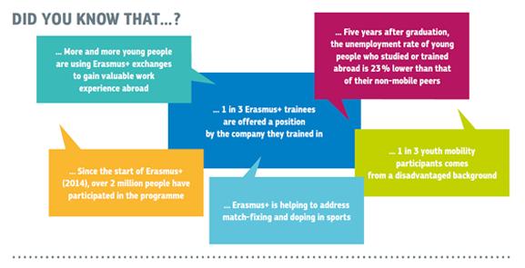 Erasmus Traineeships Around The World Erasmus Student Network